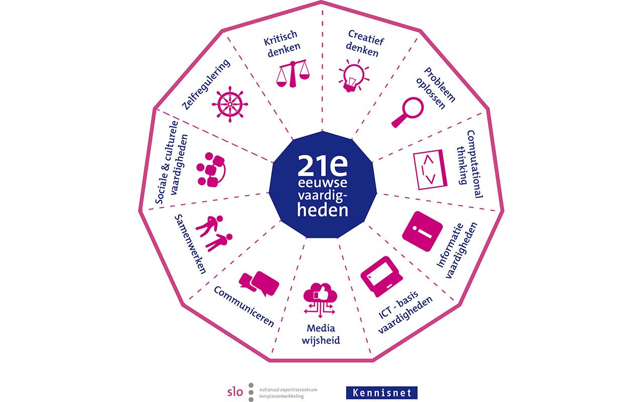 Model 21ste eeuwse vaardigheden